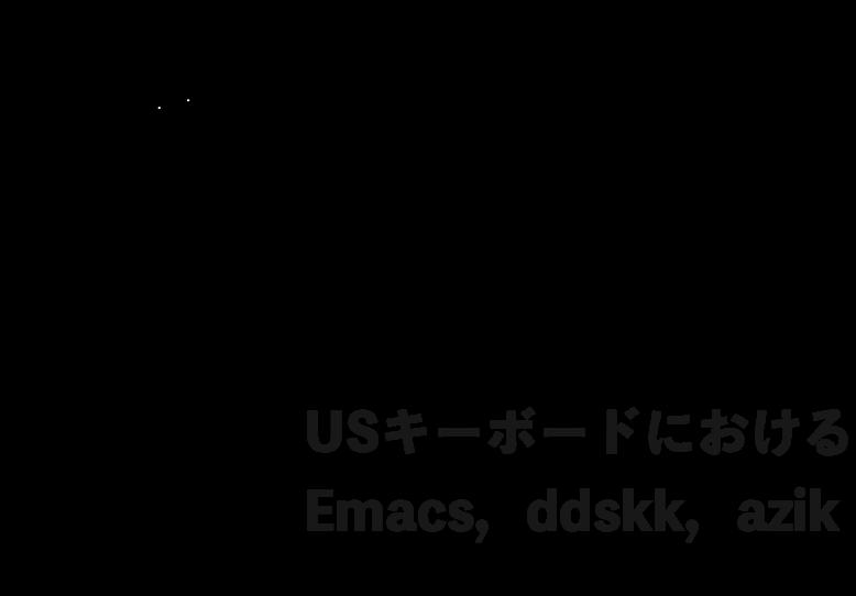 US配列キーボードにおける Emacs, ddskk, azik