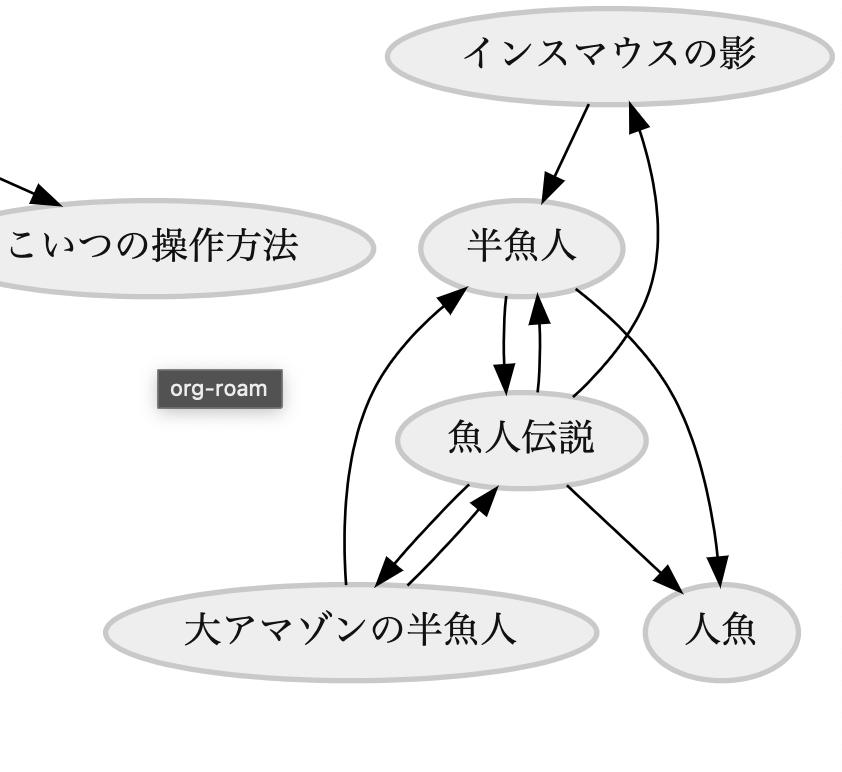 グラフの様子